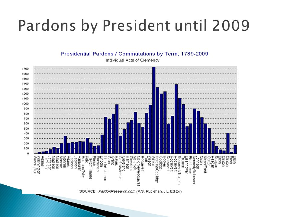 Pardons by President until 2009