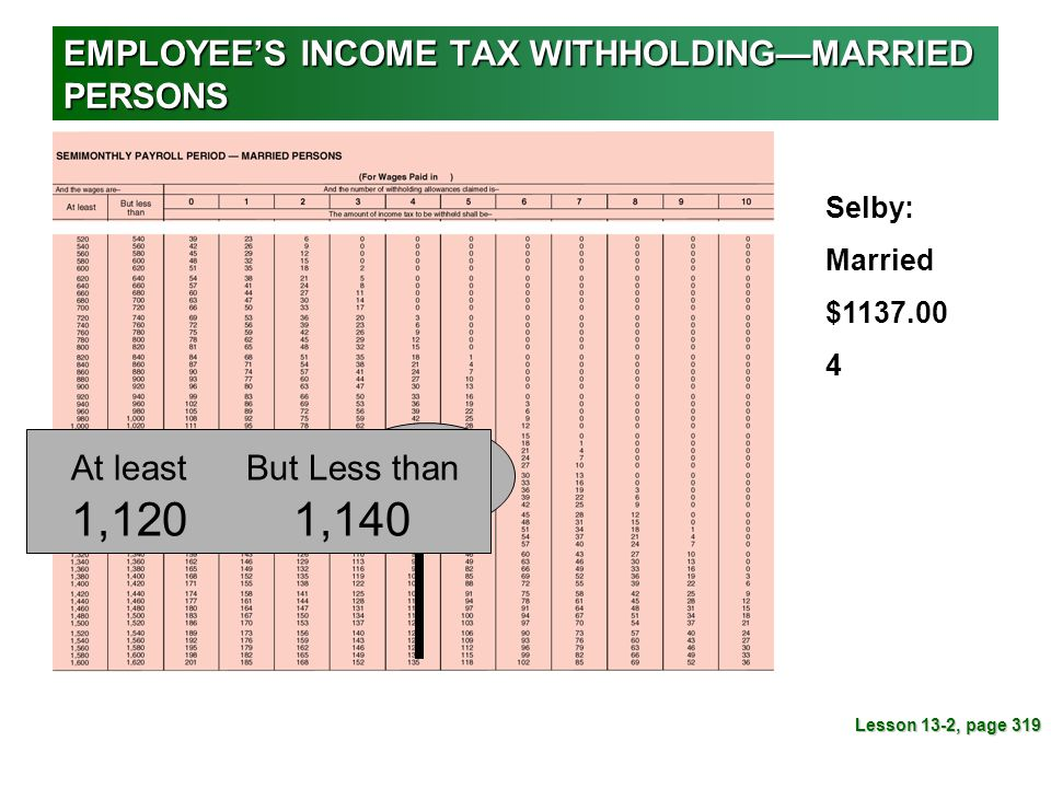 EMPLOYEE'S INCOME TAX WITHHOLDING—MARRIED PERSONS