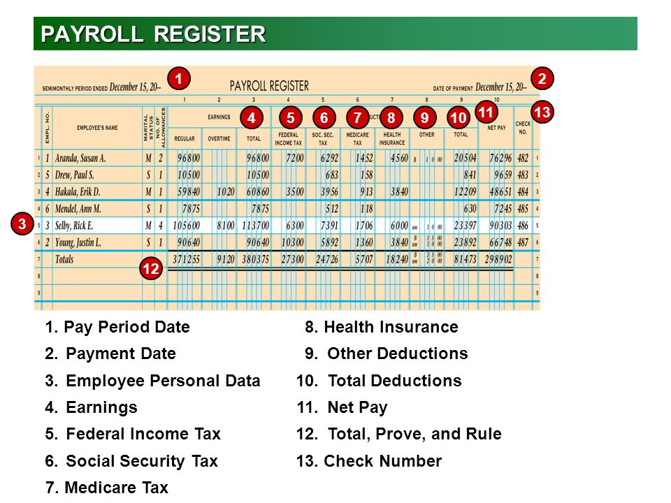PAYROLL REGISTER 1. Pay Period Date 8. Health Insurance