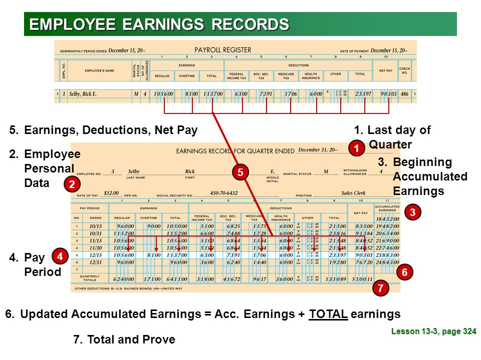 EMPLOYEE EARNINGS RECORDS