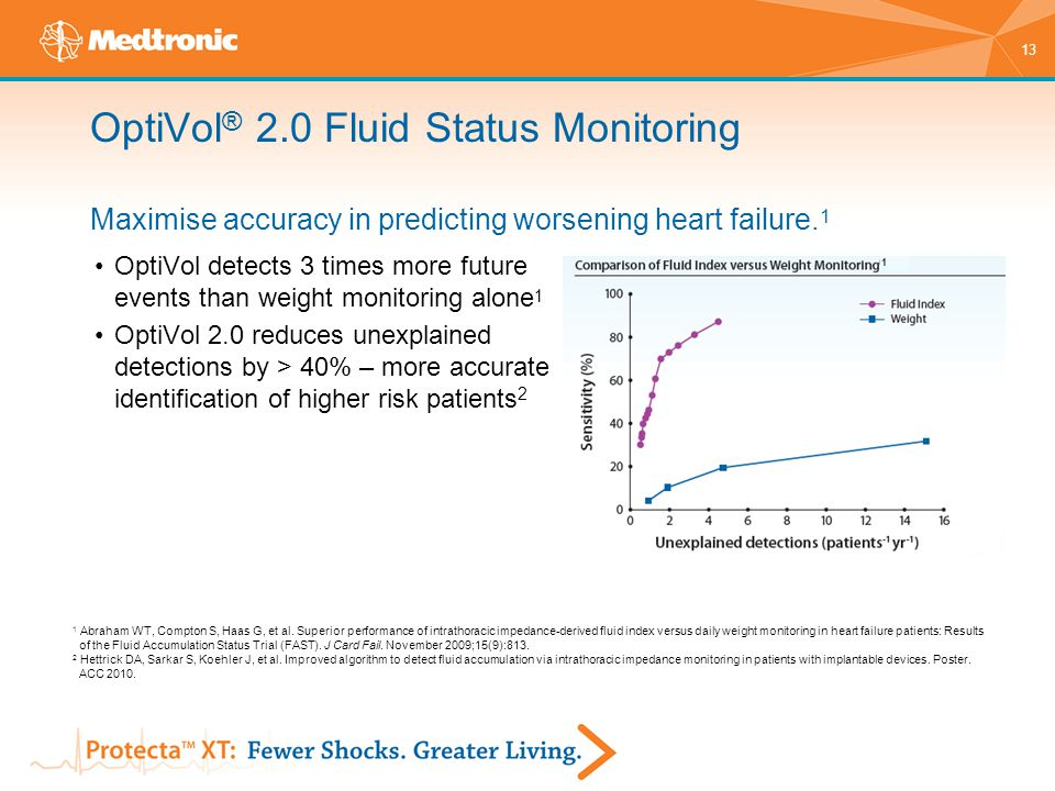 OptiVol® 2.0 Fluid Status Monitoring Maximise accuracy in predicting worsening heart failure.1
