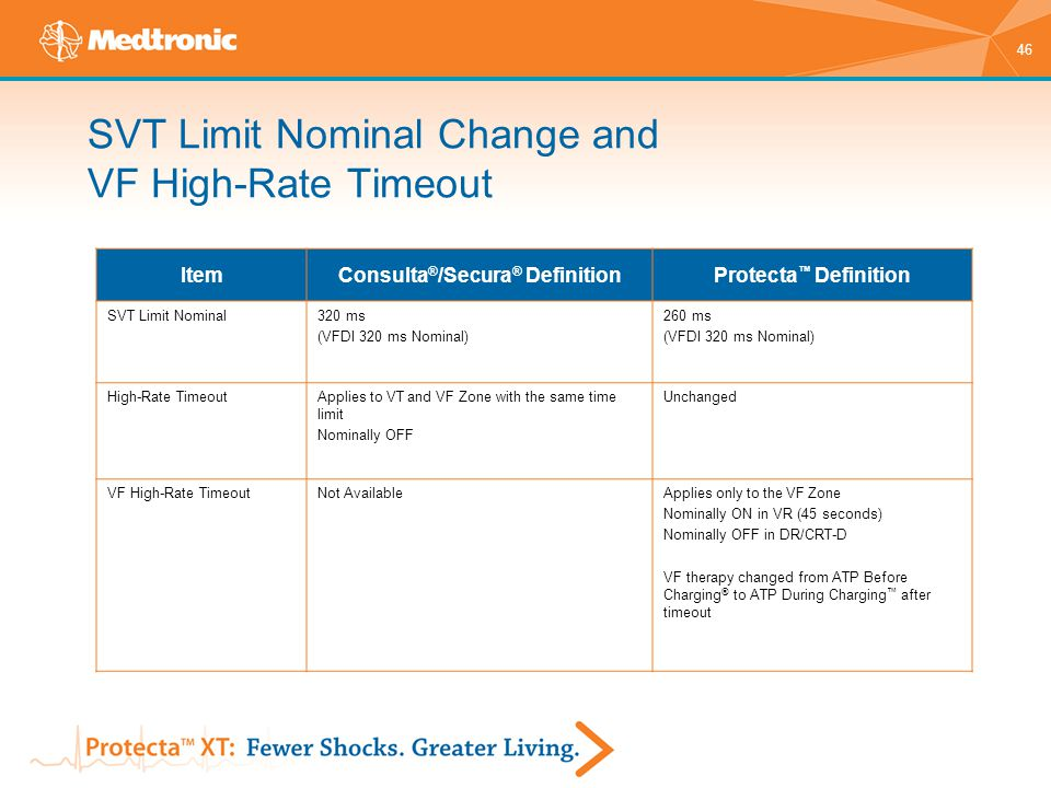 SVT Limit Nominal Change and VF High-Rate Timeout