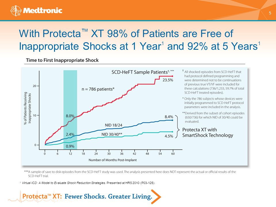 With Protecta™ XT 98% of Patients are Free of Inappropriate Shocks at 1 Year1 and 92% at 5 Years1