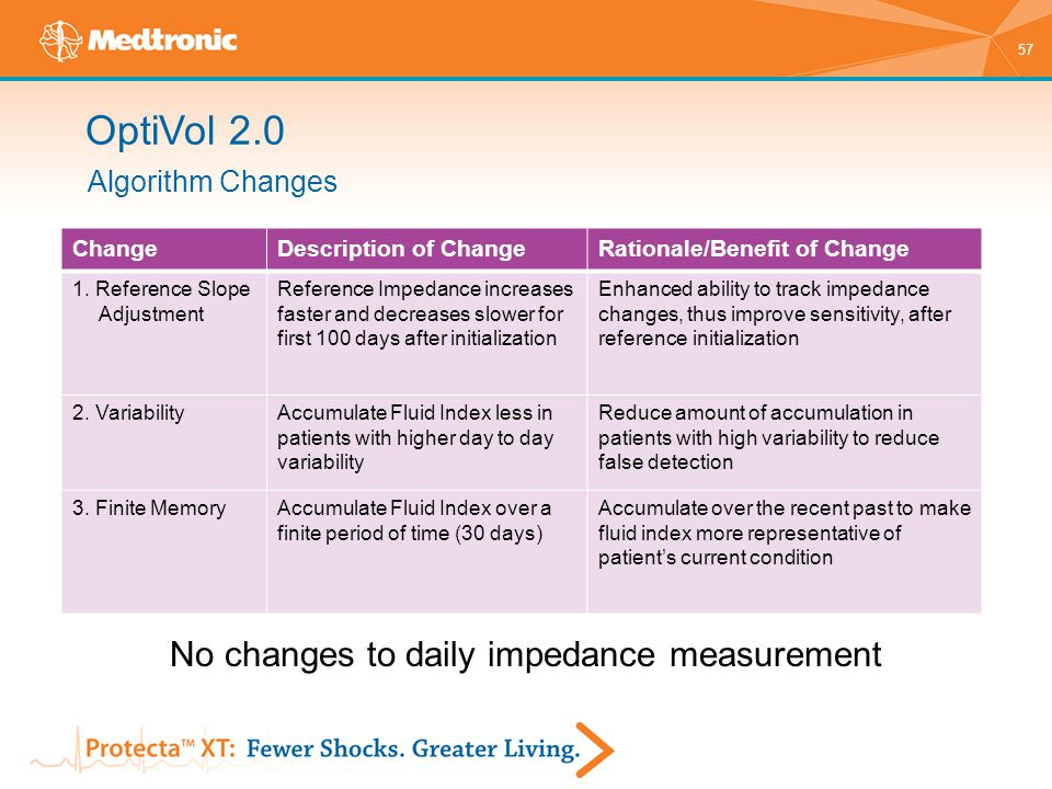 No changes to daily impedance measurement