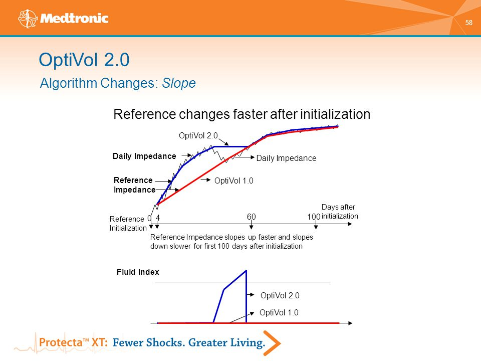 Reference changes faster after initialization