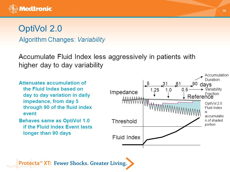 OptiVol 2.0 Algorithm Changes: Variability. Accumulate Fluid Index less aggressively in patients with higher day to day variability.