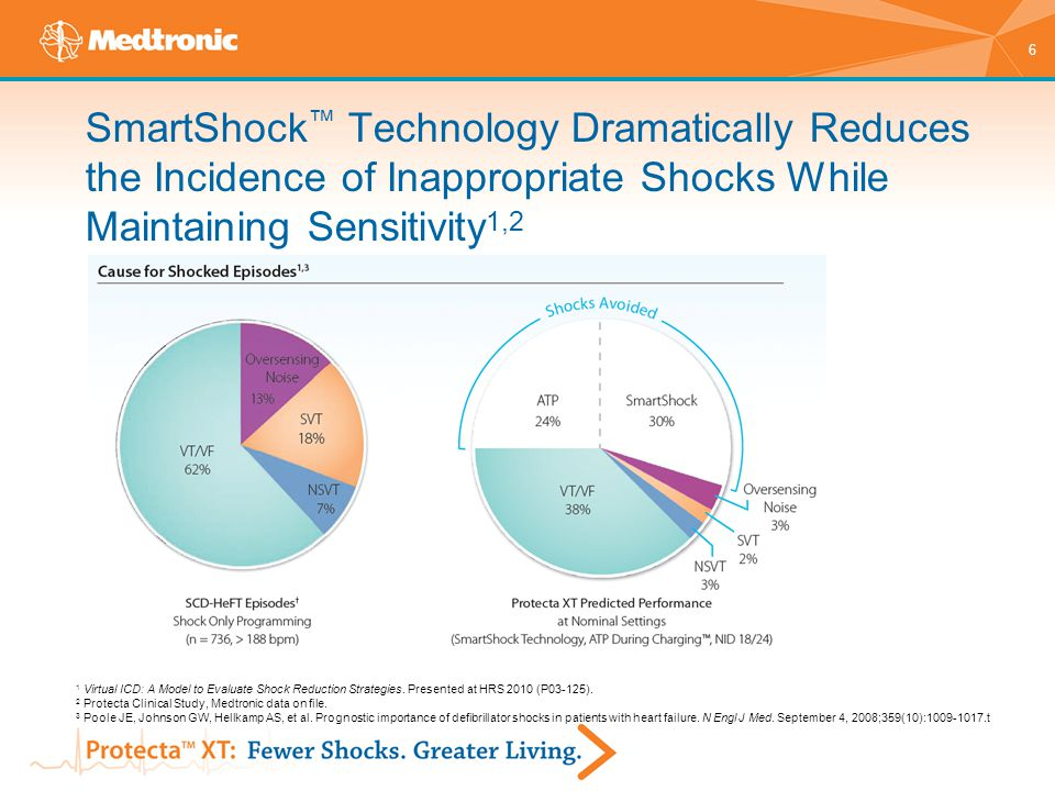 SmartShock™ Technology Dramatically Reduces the Incidence of Inappropriate Shocks While Maintaining Sensitivity1,2