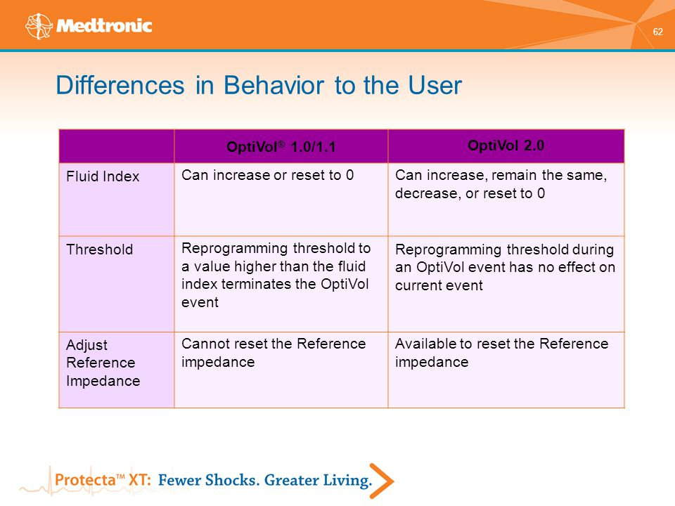 Differences in Behavior to the User