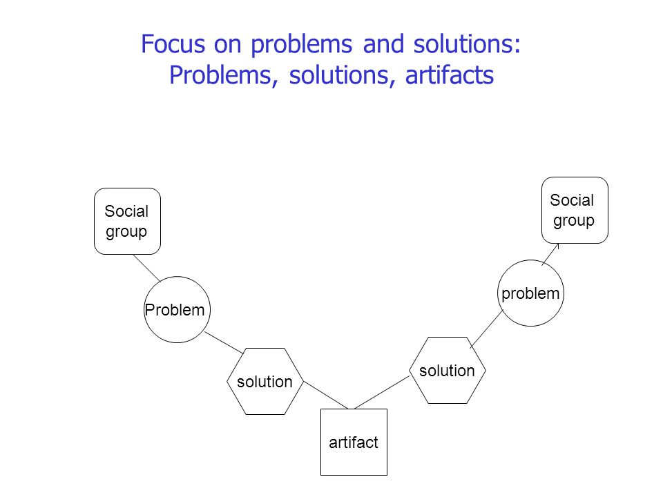 Focus on problems and solutions: Problems, solutions, artifacts