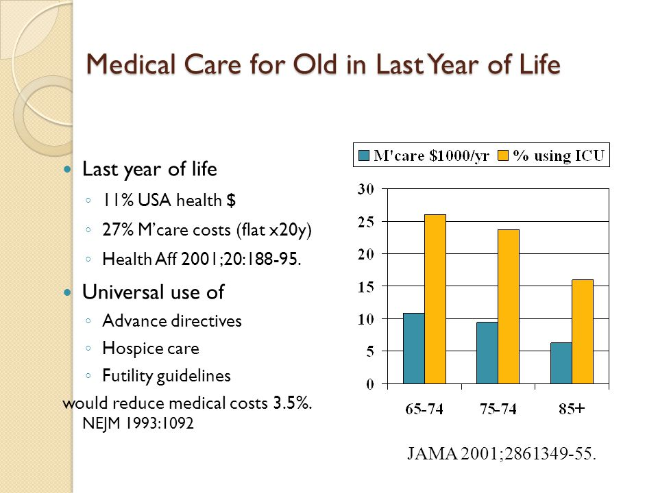 Medical Care for Old in Last Year of Life
