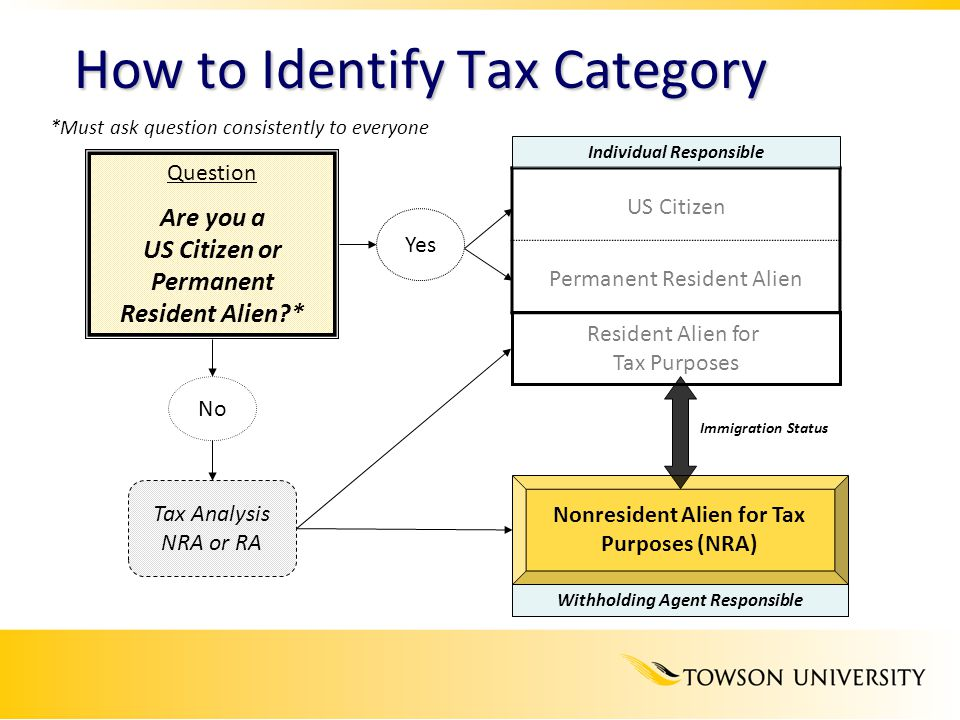 How to Identify Tax Category