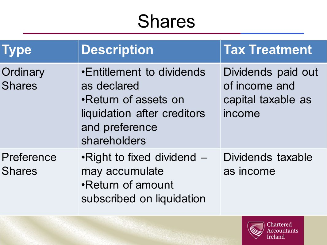Shares Type Description Tax Treatment Ordinary Shares
