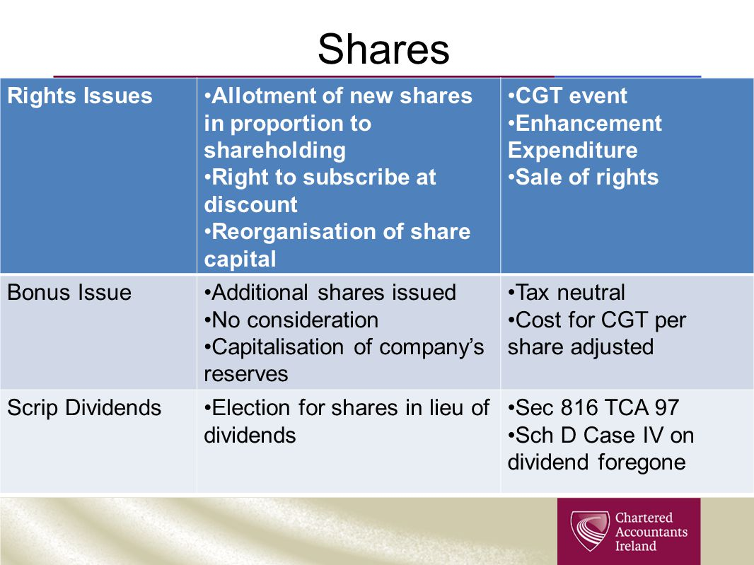 Shares Rights Issues. Allotment of new shares in proportion to shareholding. Right to subscribe at discount.