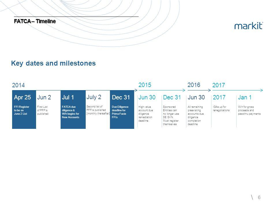 Key dates and milestones