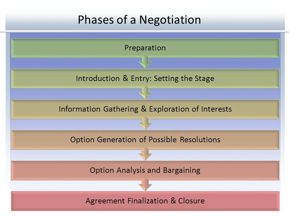 Phases of a Negotiation