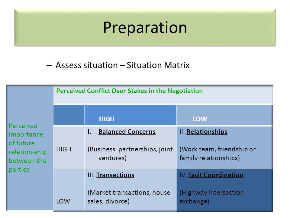 Preparation Assess situation – Situation Matrix