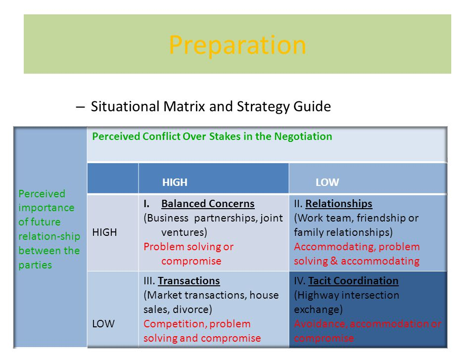 Preparation Situational Matrix and Strategy Guide