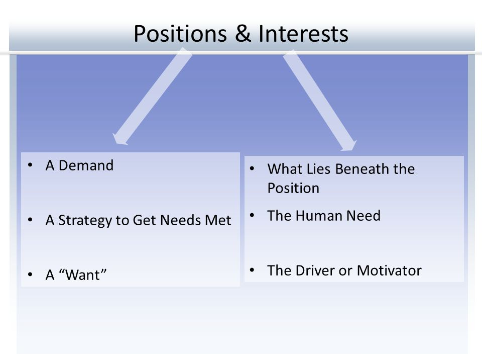 Positions & Interests A Demand What Lies Beneath the Position