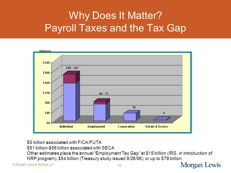 Why Does It Matter Payroll Taxes and the Tax Gap