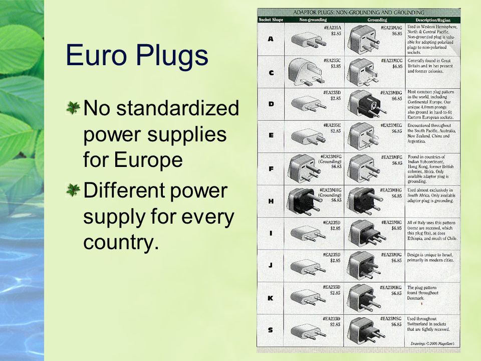 Euro Plugs No standardized power supplies for Europe