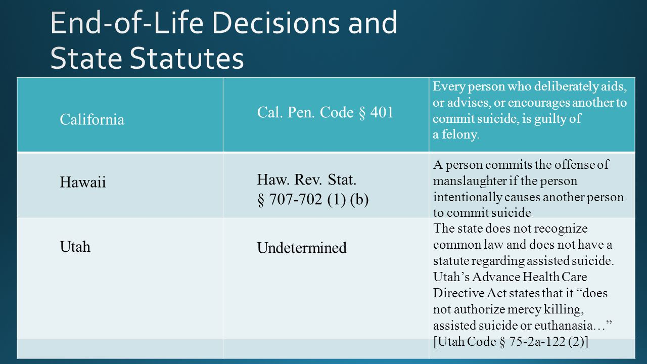End-of-Life Decisions and State Statutes
