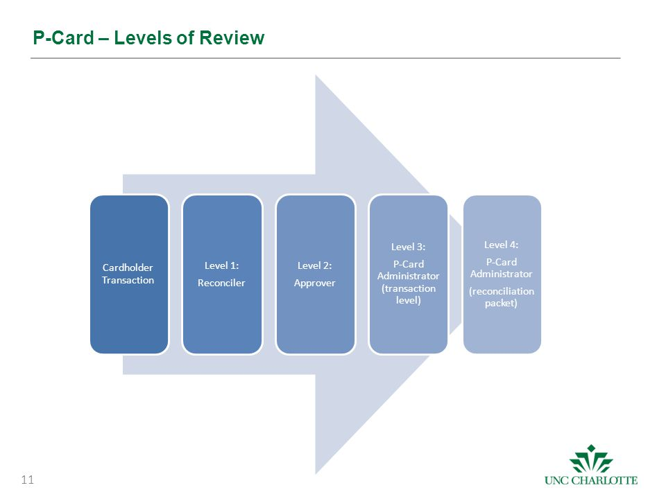P-Card – Levels of Review