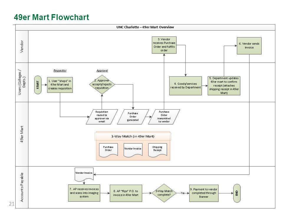 49er Mart Flowchart