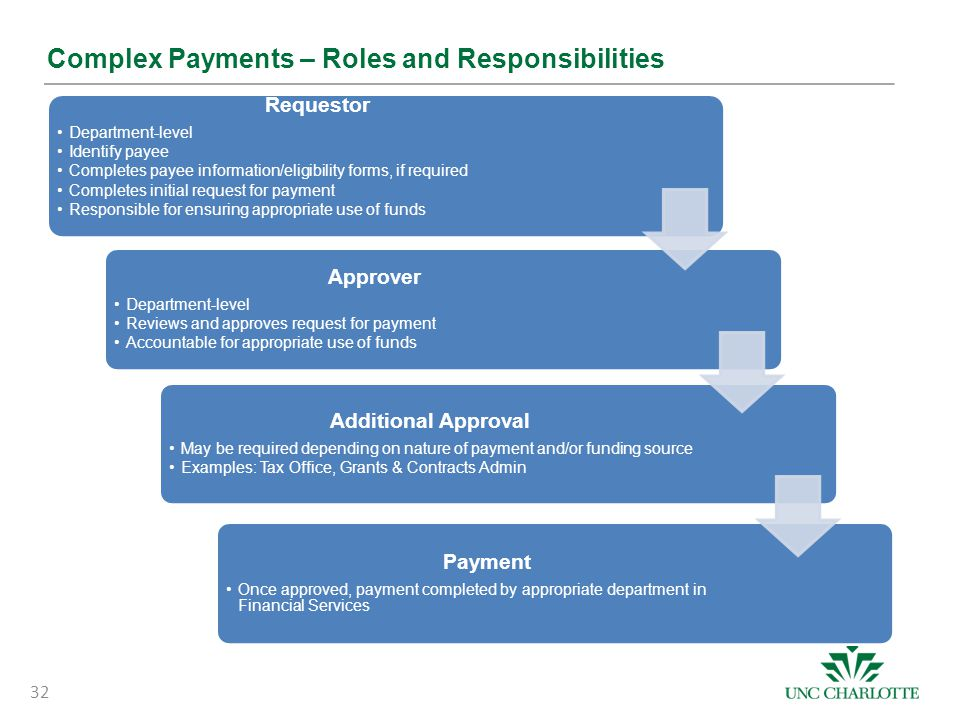 Complex Payments – Roles and Responsibilities