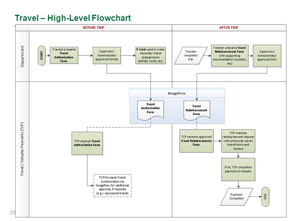 Travel – High-Level Flowchart