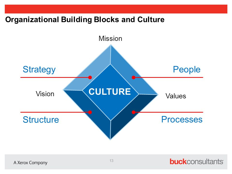 Organizational Building Blocks and Culture
