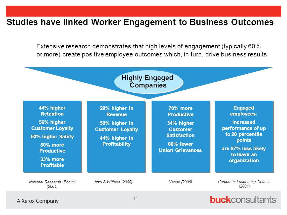 Studies have linked Worker Engagement to Business Outcomes