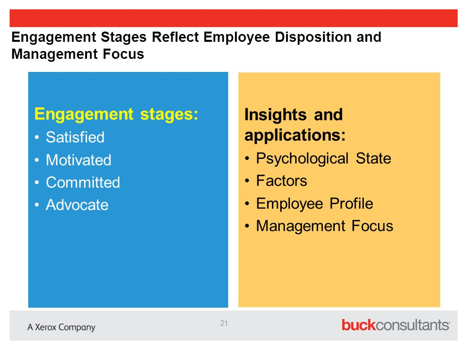 Engagement Stages Reflect Employee Disposition and Management Focus