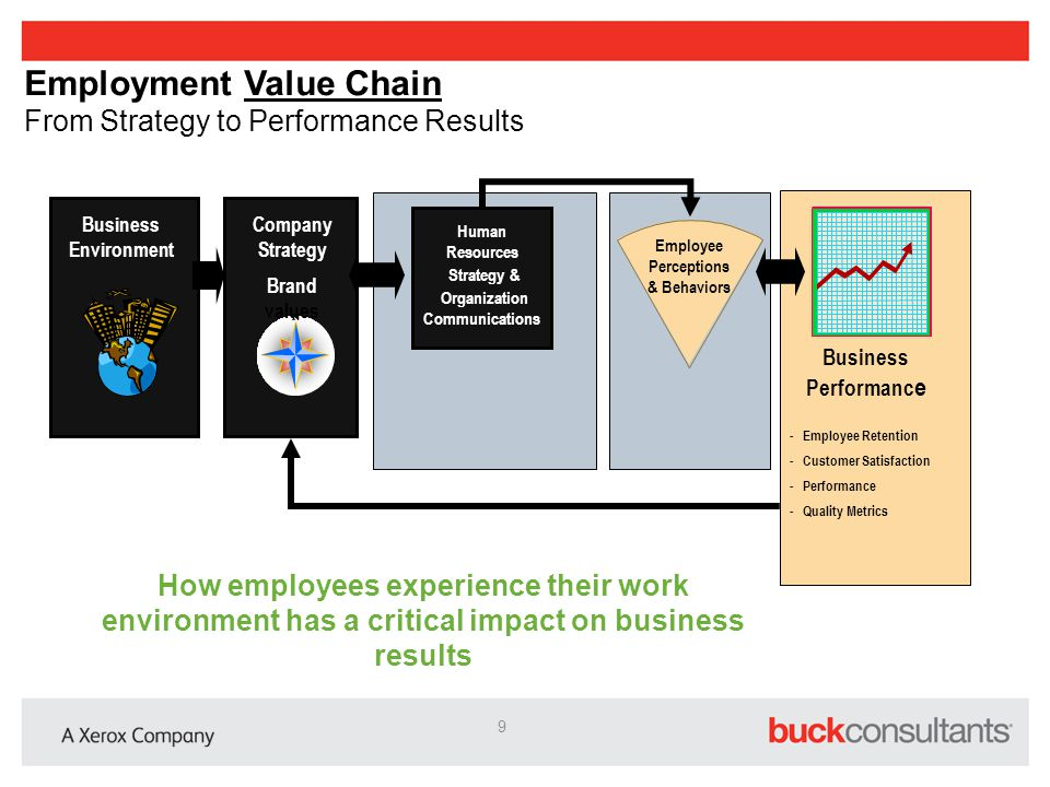 Employment Value Chain From Strategy to Performance Results