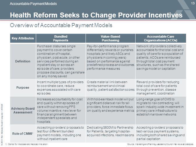 Health Reform Seeks to Change Provider Incentives