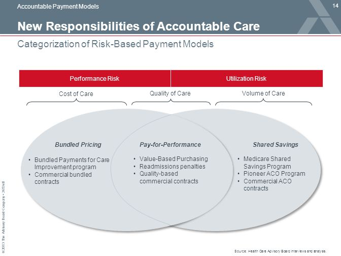 New Responsibilities of Accountable Care