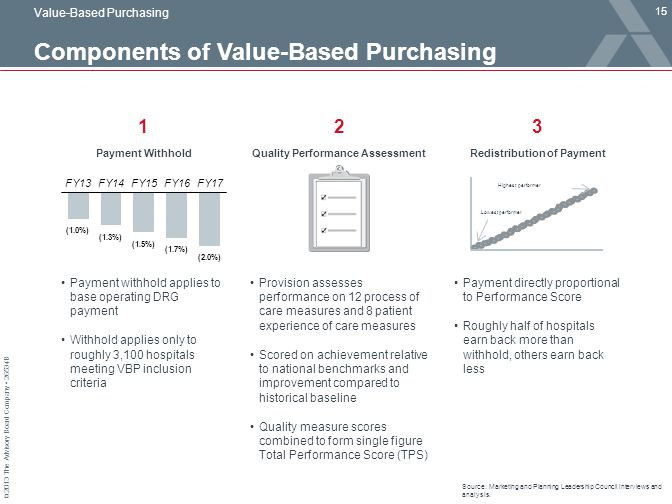 Components of Value-Based Purchasing
