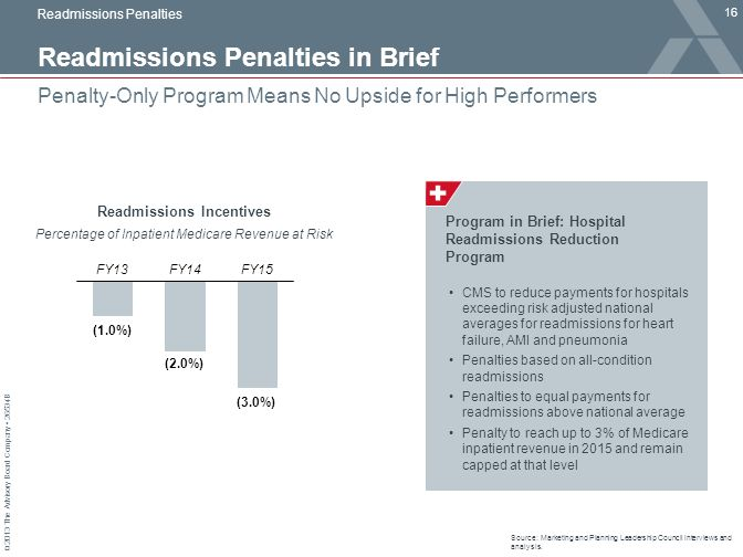 Readmissions Penalties in Brief