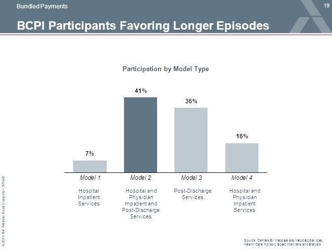 BCPI Participants Favoring Longer Episodes