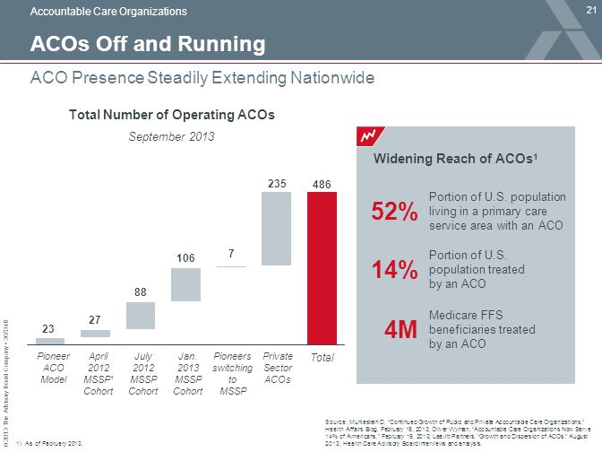 Total Number of Operating ACOs