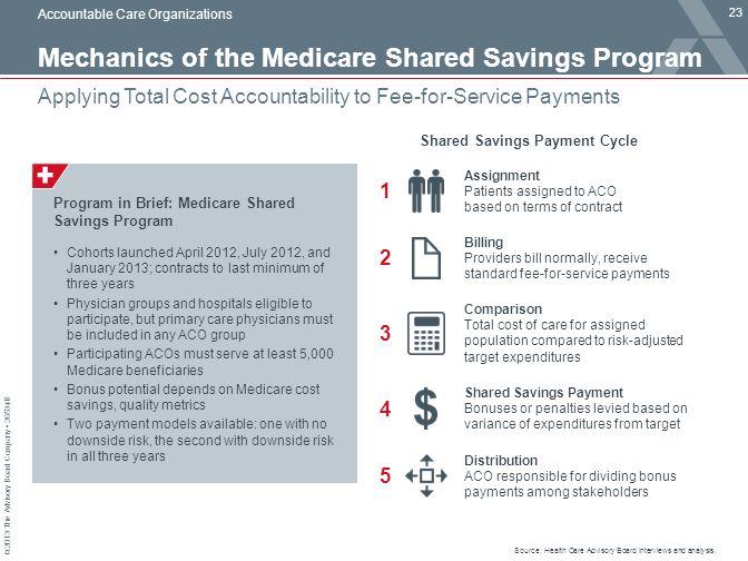 Mechanics of the Medicare Shared Savings Program