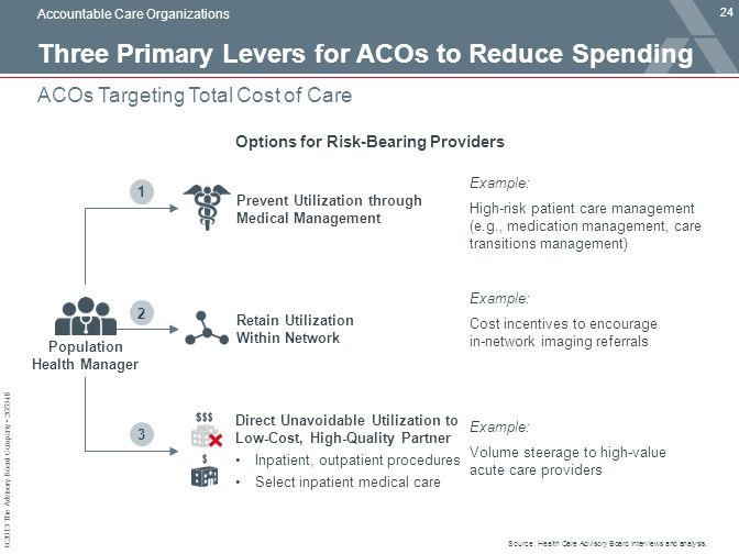 Three Primary Levers for ACOs to Reduce Spending