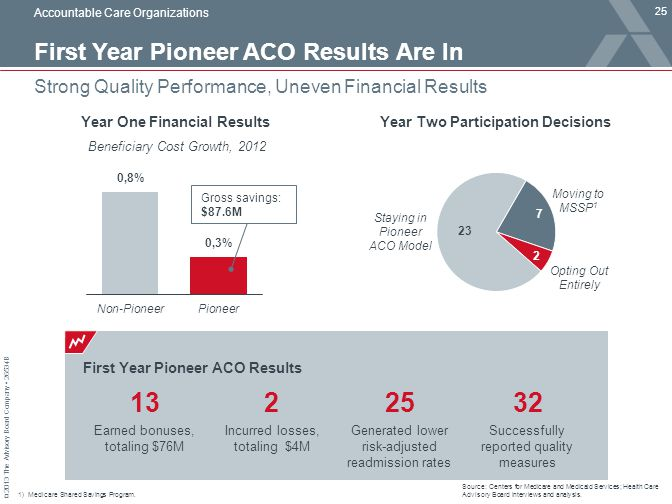First Year Pioneer ACO Results Are In