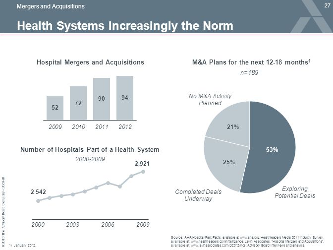 Health Systems Increasingly the Norm