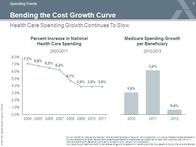 Bending the Cost Growth Curve