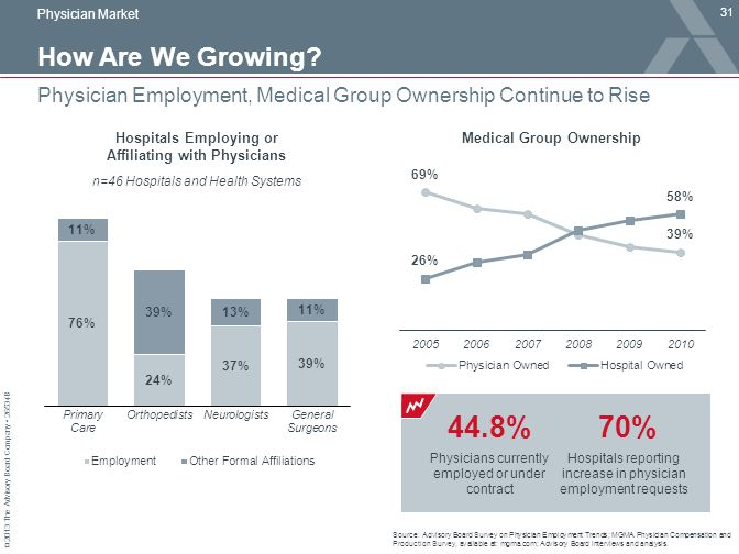 Physician Market How Are We Growing Physician Employment, Medical Group Ownership Continue to Rise.