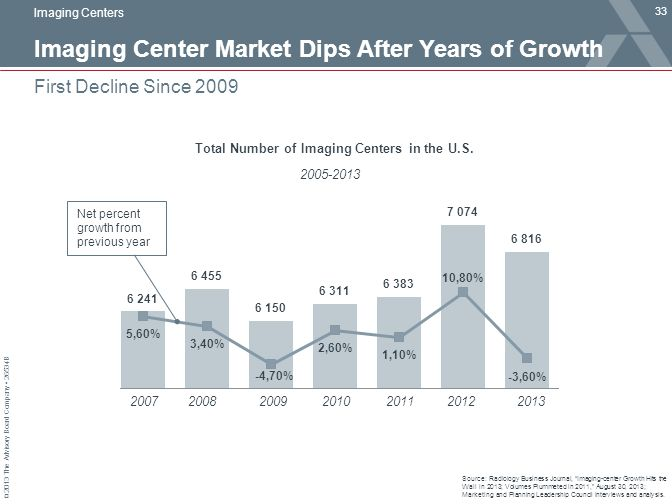 Imaging Center Market Dips After Years of Growth