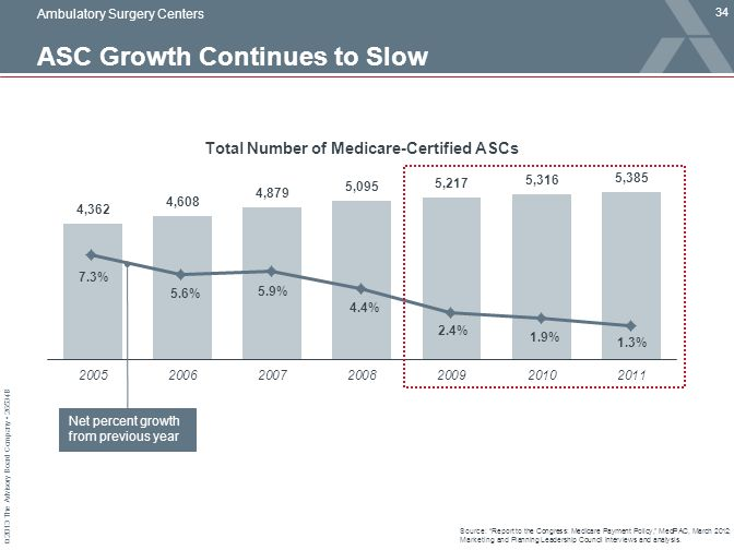 ASC Growth Continues to Slow