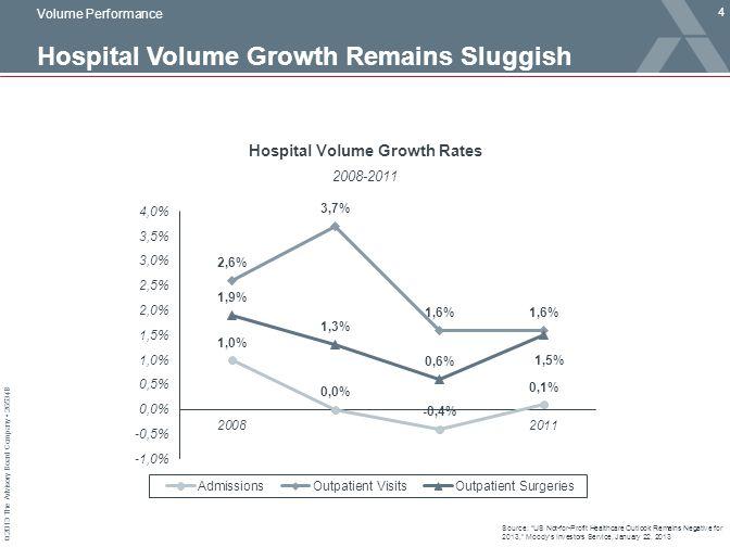 Hospital Volume Growth Remains Sluggish