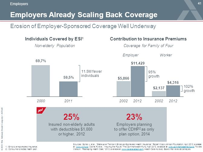Employers Already Scaling Back Coverage
