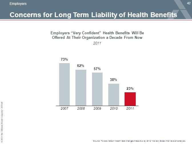 Concerns for Long Term Liability of Health Benefits